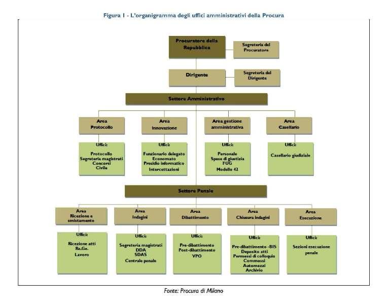 Amministrativa procura della repubblica presso il for Ufficio 415 bis milano